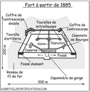 fort 1885